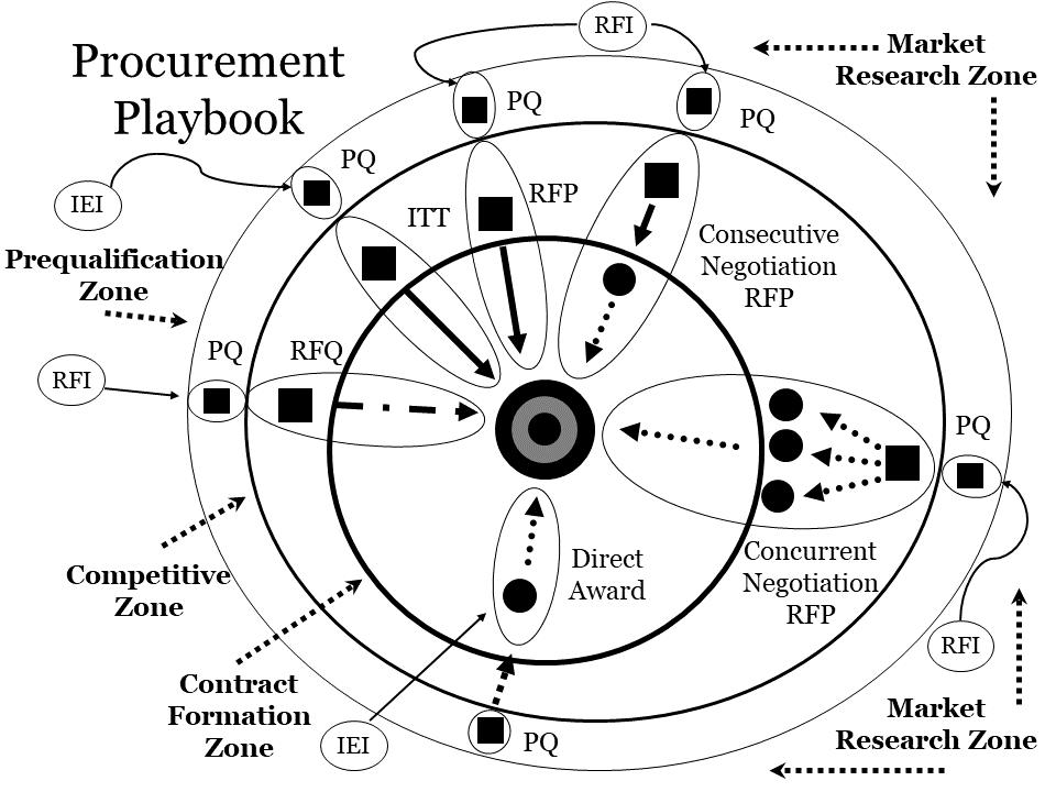 Template Development