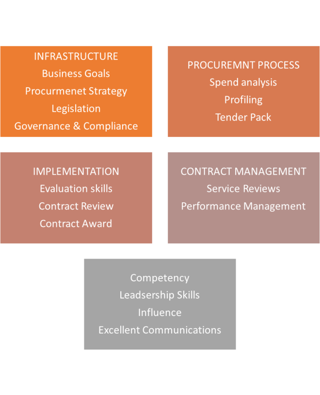procurement competency