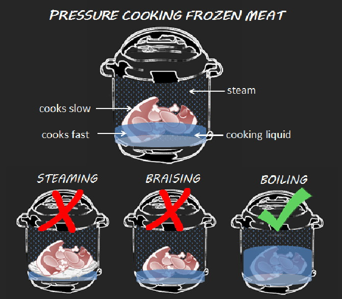 Cook frozen meat without defrosting.