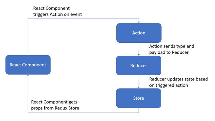 React Redux Flow Diagram