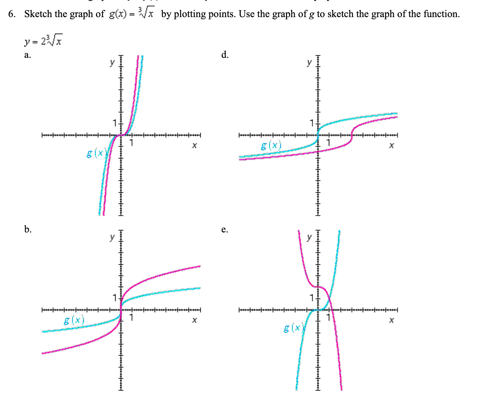 Answered Sketch The Graph Of G Z X By Plotting
