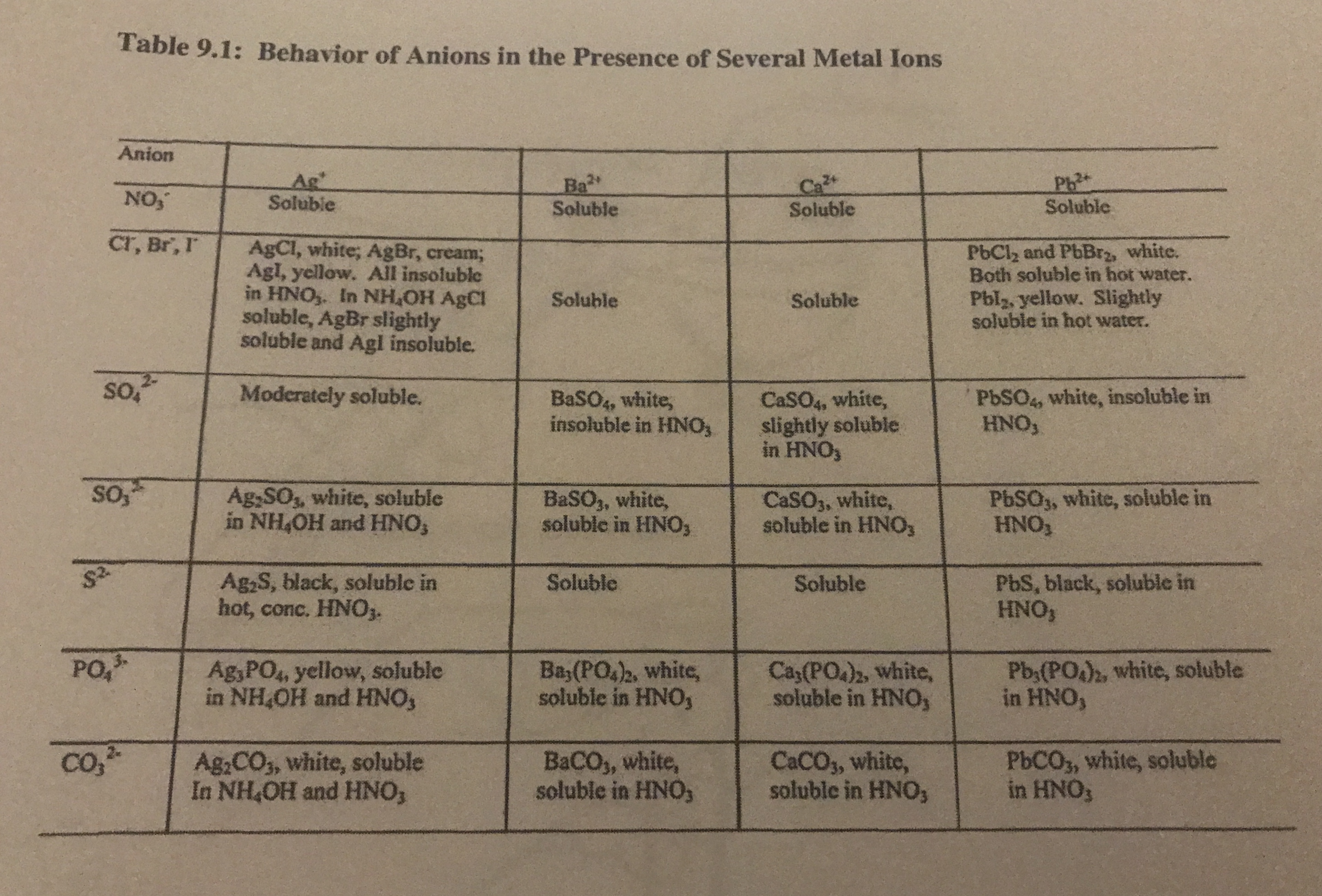 Answered Table 9 1 Behavior Of Anions In The