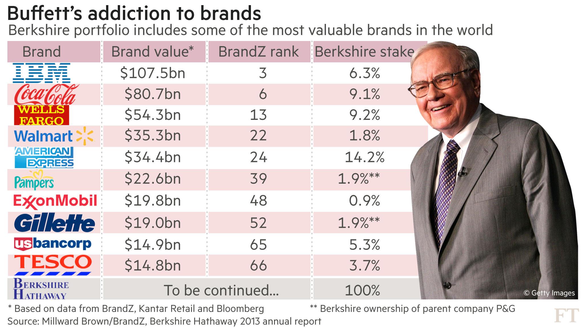 Warren Buffett Quotes Iphone Wallpaper Warren Buffett Rolls Out The Berkshire Hathaway Brand