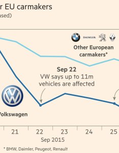 also volkswagen scandal fuels fears over  death of diesel financial times rh ft