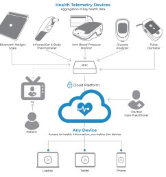 there are remote healthcare systems emerging on the market but only one with a platform that is optimized for service providers and network operators to  [ 1200 x 1176 Pixel ]