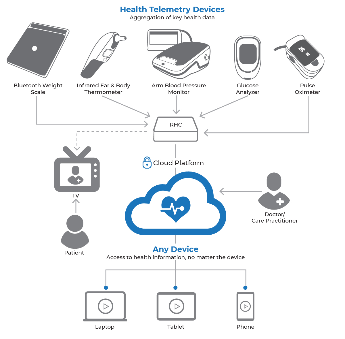 hight resolution of there are remote healthcare systems emerging on the market but only one with a platform that is optimized for service providers and network operators to