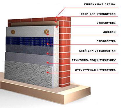 Штукатурка по эппс цементным раствором купить бетон в новогрудке