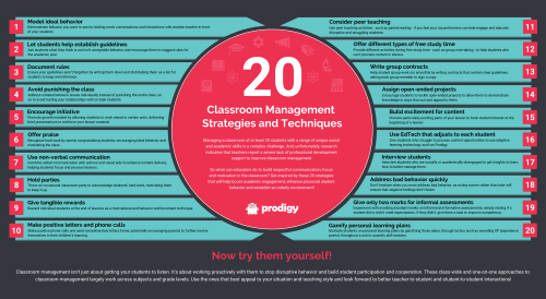 small resolution of 36 Cutting-Edge Teaching Strategies \u0026 Techniques for 2021 Learning    Prodigy Education