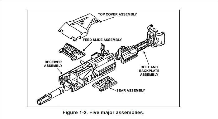 MK 19, 40-mm GRENADE MACHINE GUN, MOD 3, Plus 500 free US