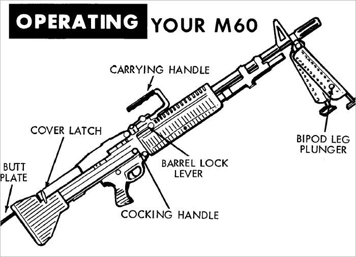 Operators Manual M60 Machine Gun Cartoon 1970, Plus 500