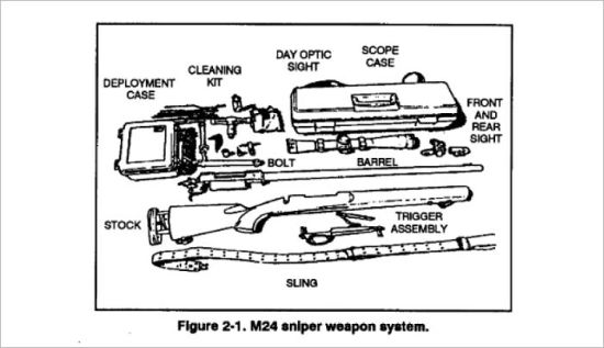 SNIPER TRAINING, Plus 500 free US military manuals and US