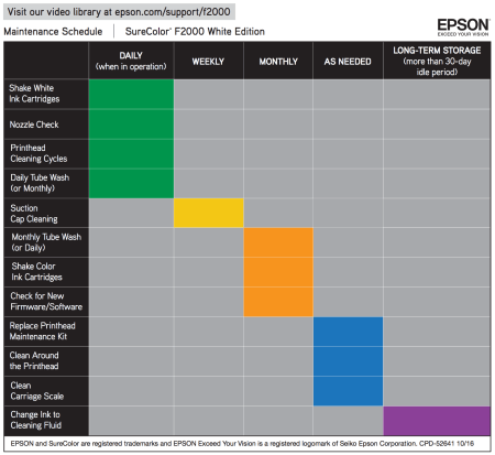 Melco Epson SC F2000 Maintenance Chart.png