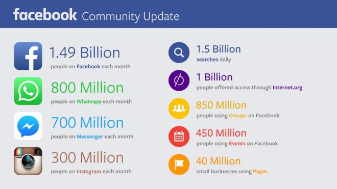facebook-now-has-over-1-4-billion-users-per-month