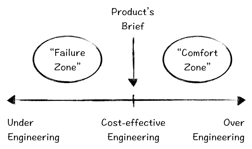 Why over-engineering is a management failure and how to