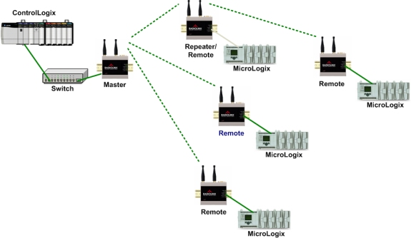 Applying wireless to EtherNet/IP automation systems — Part 2