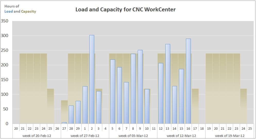 Capacity Planning Tool Download. Excel Template for Production Planning