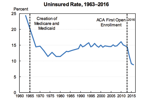The affordable care act aca has provided health insurance coverage to millions also obamacare vs trumpcare in charts rh tcf