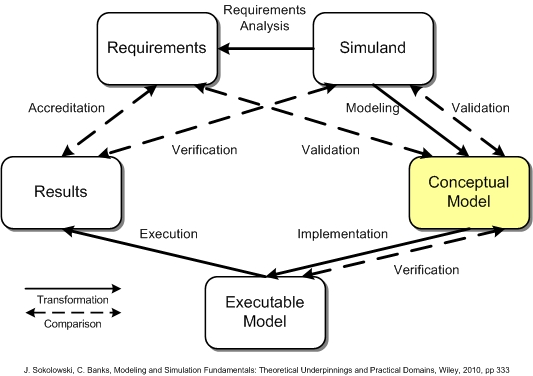 Conceptual Models What Are They And How Can You Use Them