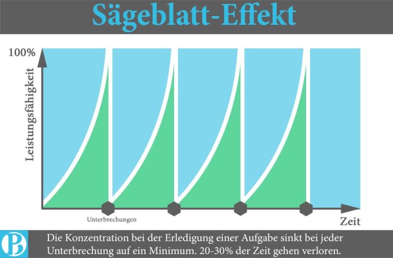 zeitmanagement-saegeblatt-effekt
