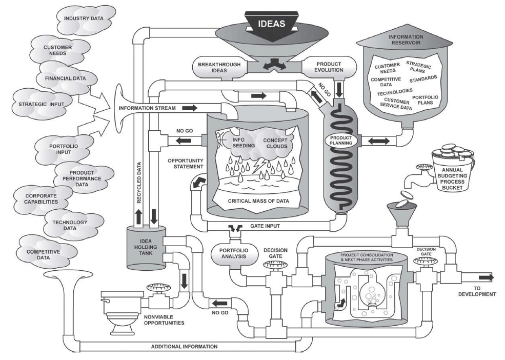 What does a product planning boiler-room operational flow