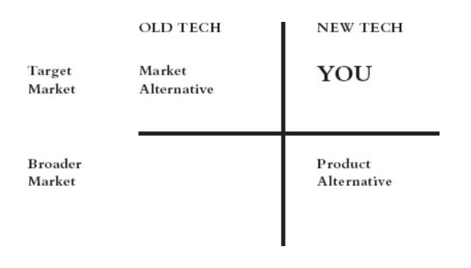 Matriz de referência da concorrência e mercado