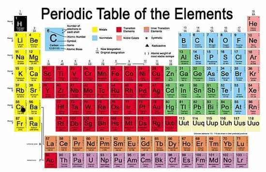 Descubren el ununpentium un nuevo elemento qumico para la tabla descubrimiento de un nuevo elemento qumico imagen de the telegraph urtaz Image collections