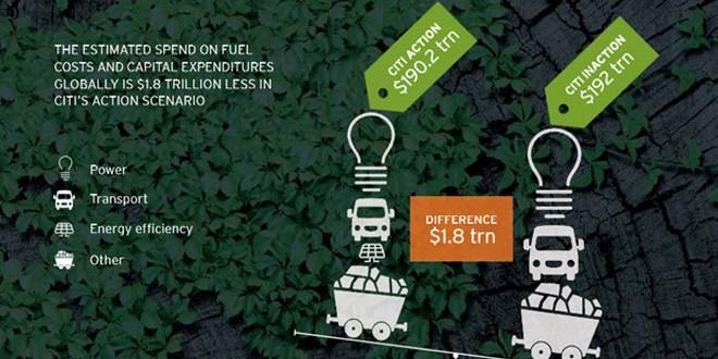 Coste de los escenarios energéticos para el impacto en el cambio climático
