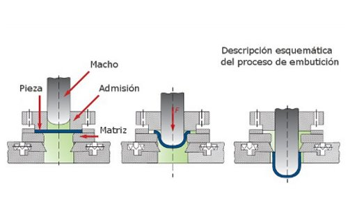 Esquema del proceso por embutición para la fabricación del Cubeto UltraSafe de DENIOS