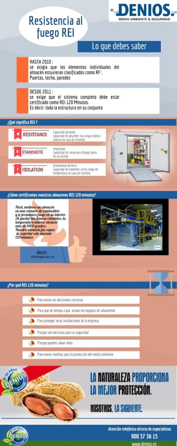 Almacenes prefabricados resistentes al fuego REI 120