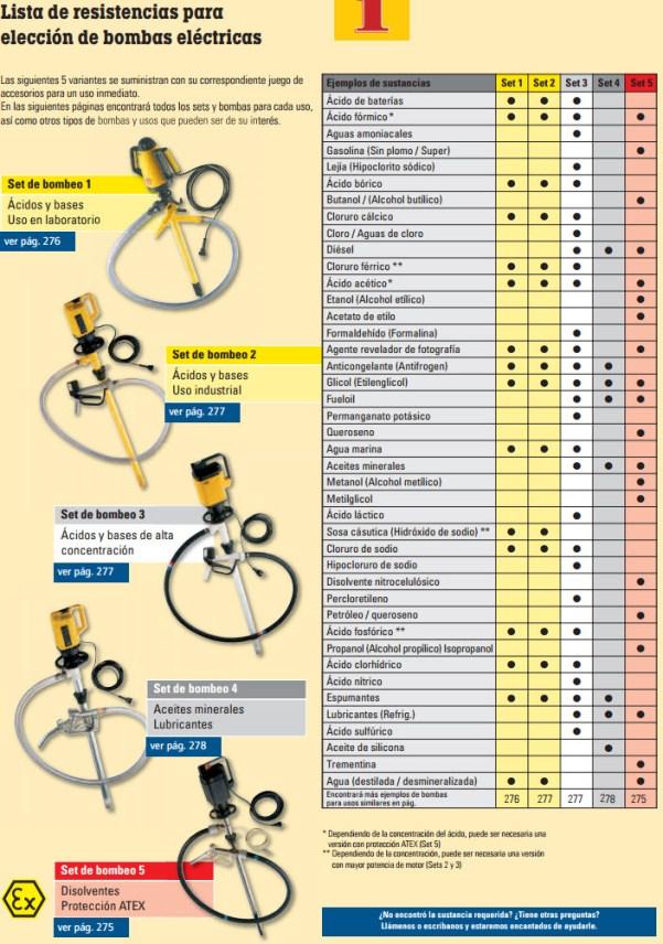 Lista de resistencia para elegir bomba eléctrica