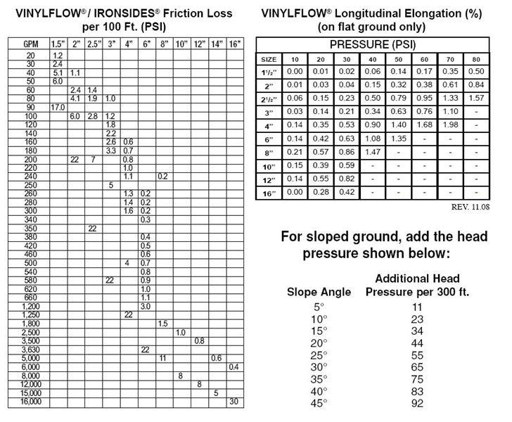 Item # VF600X300, Vinylflow PVC Layflat Water Discharge