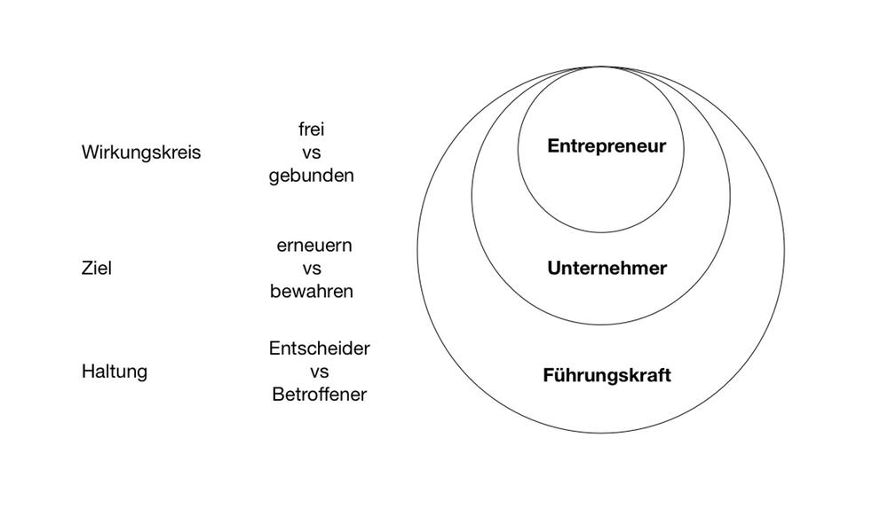 Was unterscheidet Führungskräfte, Unternehmer und Entrepreneurs?