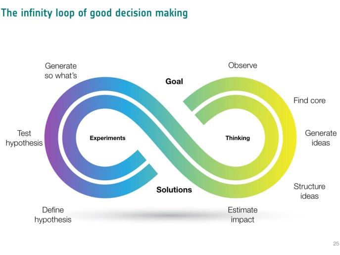 Good decision making