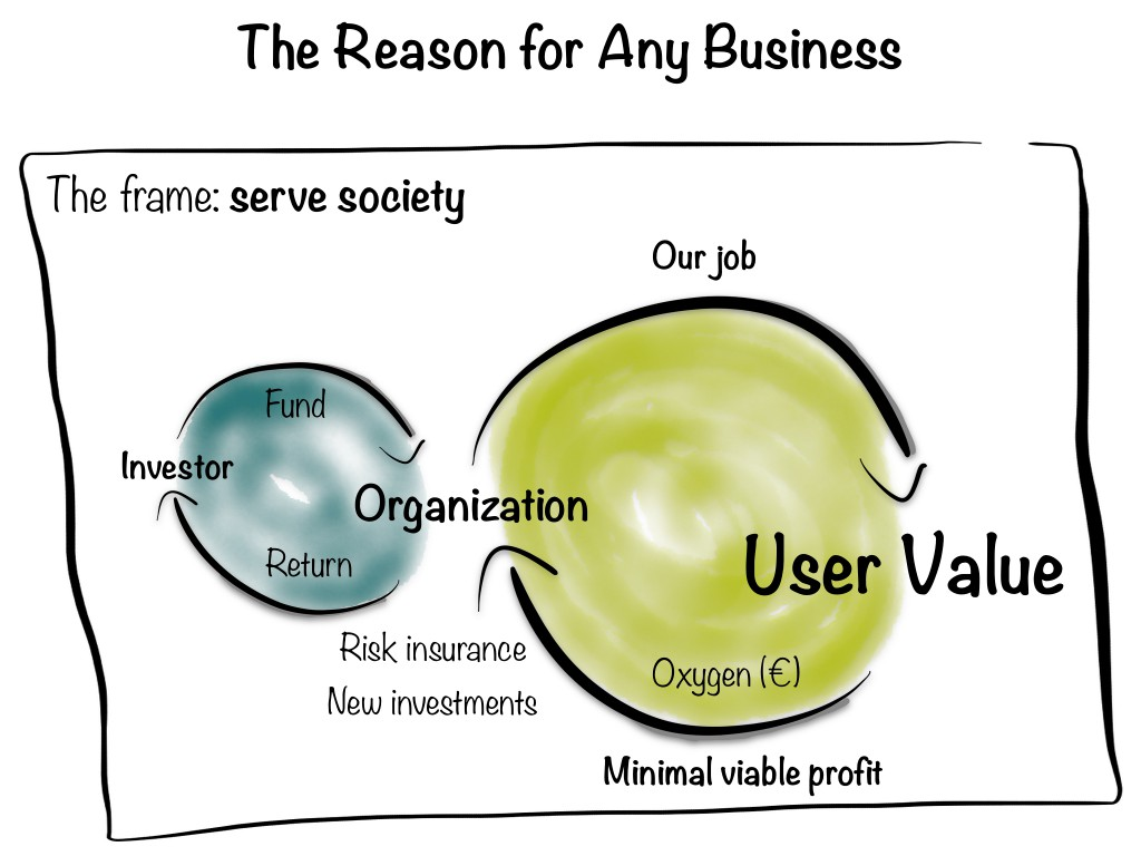 Reason for Any Business