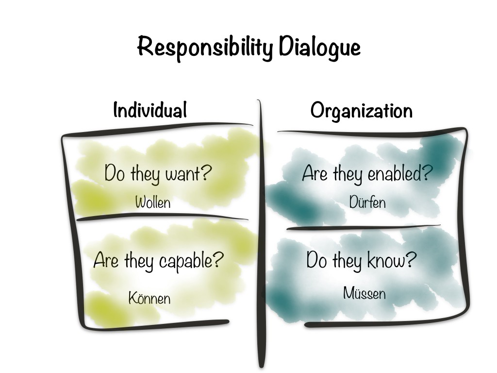 Responsibility Dialogue