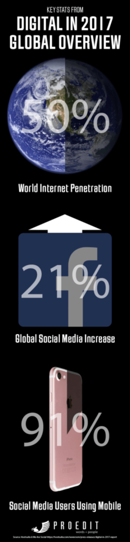 2016 Internet Grown Statistics
