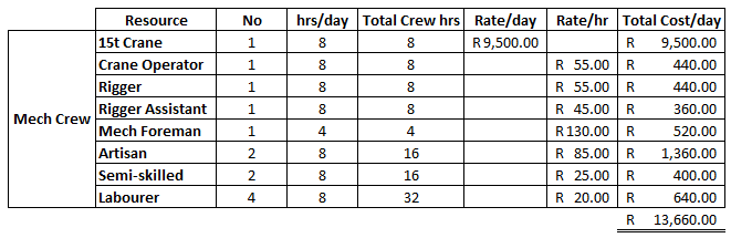 Fig. 7 shows the daily rate of the mechanical crew is R13 660 per day.