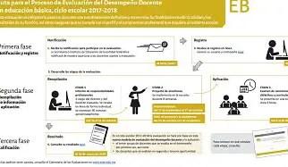 Ruta del proceso de Evaluación del Desempeño Docente en educación básica 2017-2018