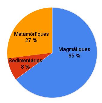 percentatge_roques
