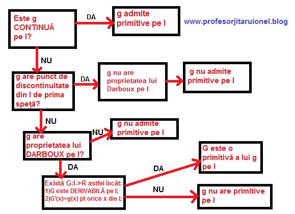 schemaPRIMITIVE