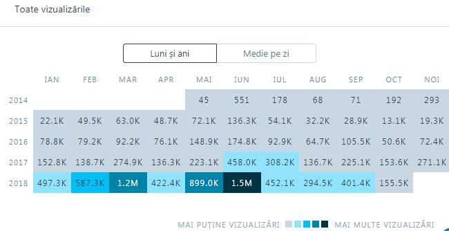 Barem Simulare Romana 2019 Detail: Subiecte +bareme -Simulare Evaluarea Națională 2018-IAȘI