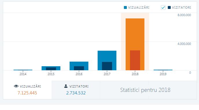 statistica2018