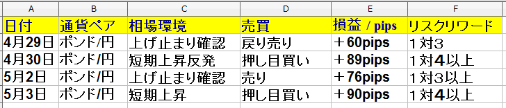 4月29日(月)~5月3日(金)トレード +245pips