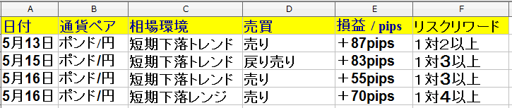 5月13日~5月17日のトレード トレード回数は7回で、勝率は57% +215pipsでした。