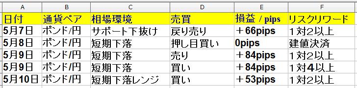 5月6日(月)~5月10日(金)トレード回数は7回で、勝率は66%