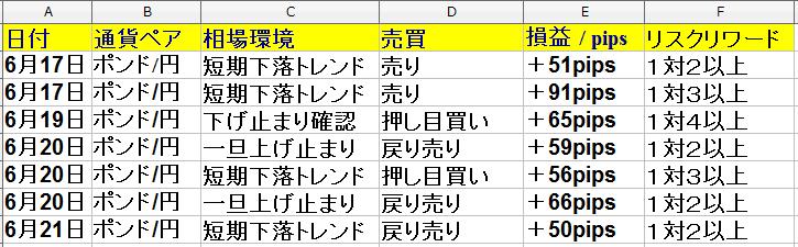 6月17日(月)~6月21日(金) 1間間・トレード回数は12回で、勝率は63%でした。