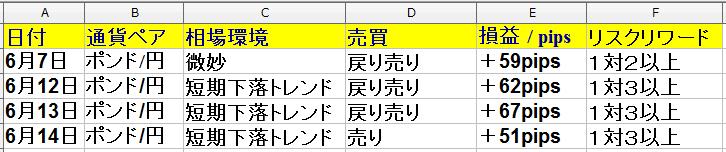 6月10日(月)~6月14日(金) 1週間 ・トレード回数は6回で、勝率は80%でした。+214pips