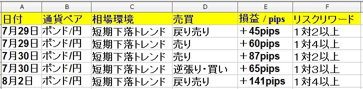 7月29日(月)~8月2日(金) 1週間 トレード回数は8回で勝率は71%・+343pipsでした。