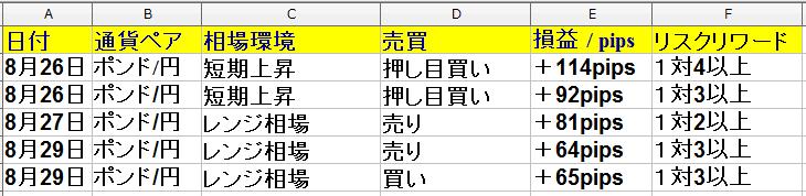 8月26日(月)~8月30日(金)のトレード・勝率は62% +346pips(1週間)