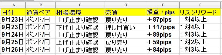 9月23日(月)~9月27日(金)勝率71% +386pips(1週間)